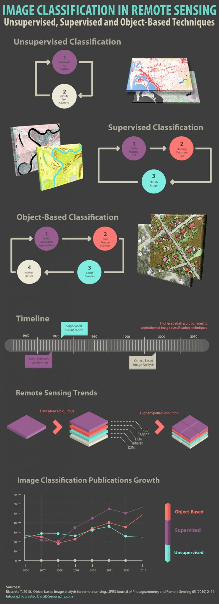 Image Classification Techniques in Remote Sensing Infographic