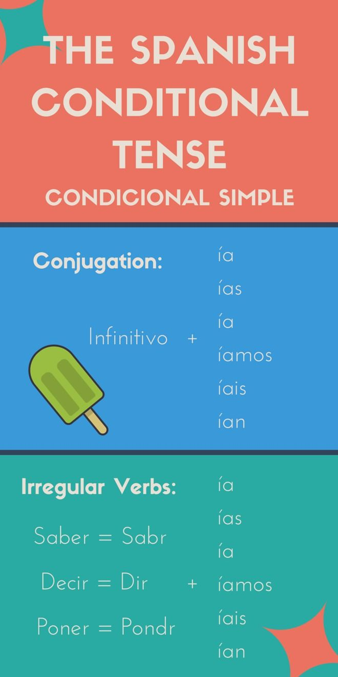 School Level Essays How To Use The Spanish Conditional Tense High School Application Essay Sample also Punctuation Essay  Best Infografia Images On Pinterest  Learn Spanish School And  How To Write An Essay For Dummies