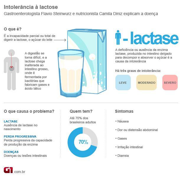 O que é intolerância a lactose