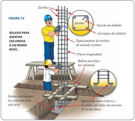 solado para acentar columnas-Aceros Arequipa