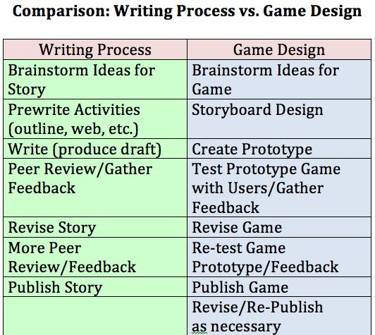 writing v game design by dogtrax via flickr