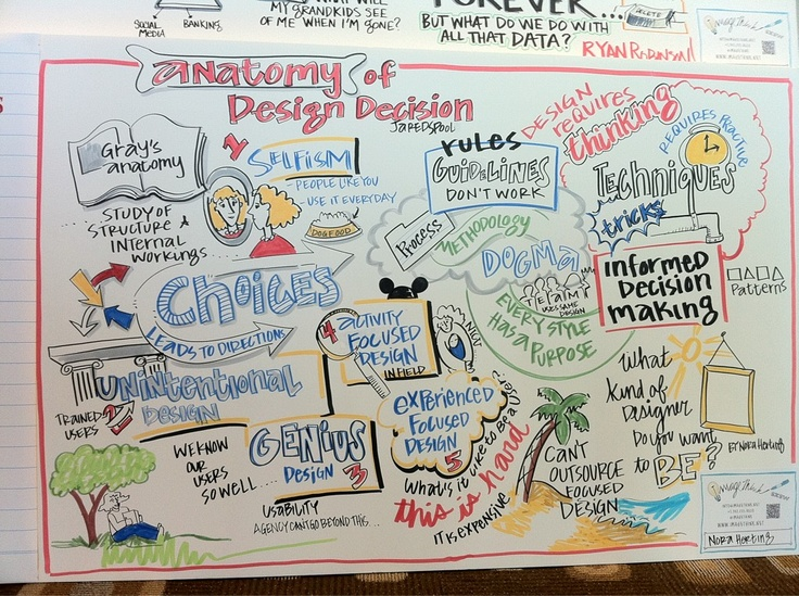 Anatomy of a Design Decision: Design Decision