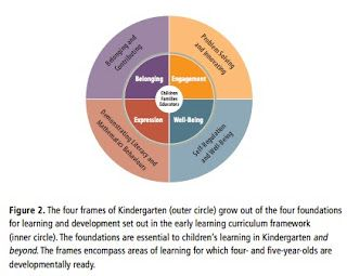 The Kindergarten Program 2016: Unpacking the Front Matter - A Six Part Series   Part 1: An Overview and Exploring Play Based In...