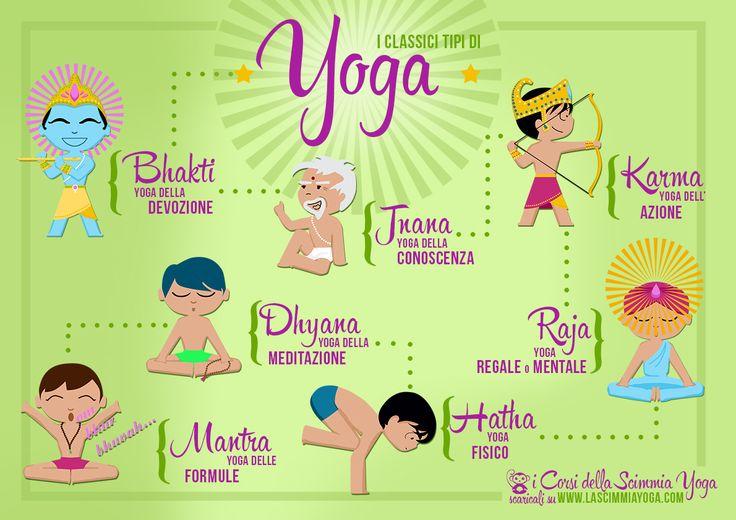 I classici tipi di Yoga.