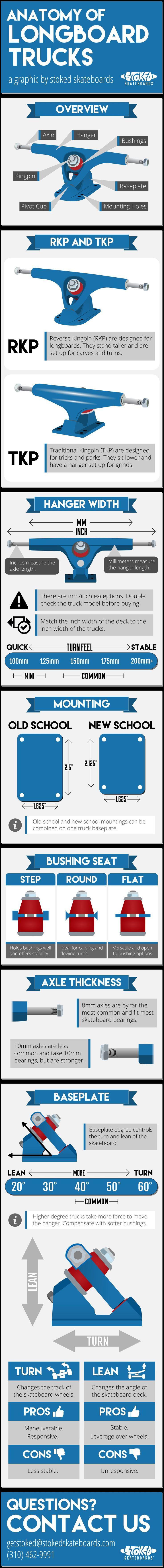 Longboard infographic 2