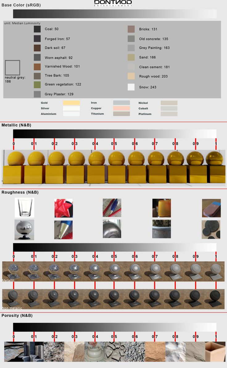 DONTNOD Physically based rendering chart for Unreal Engine 4