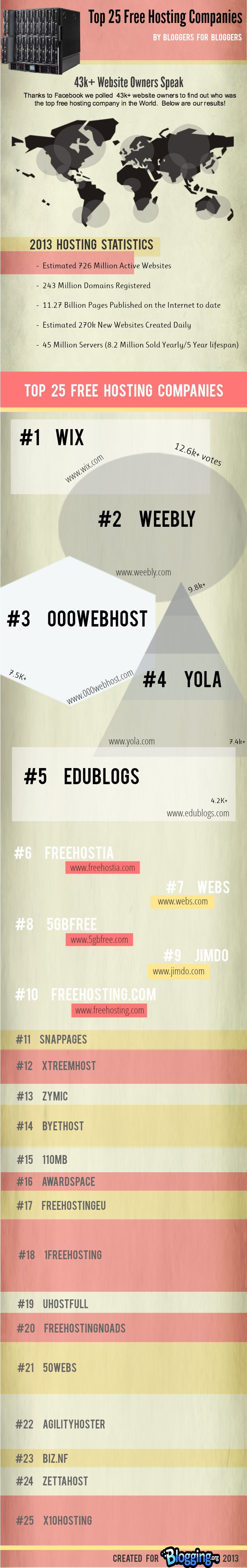 Looking for Free hosting providers\/website builders? Here are the top ones by usage.