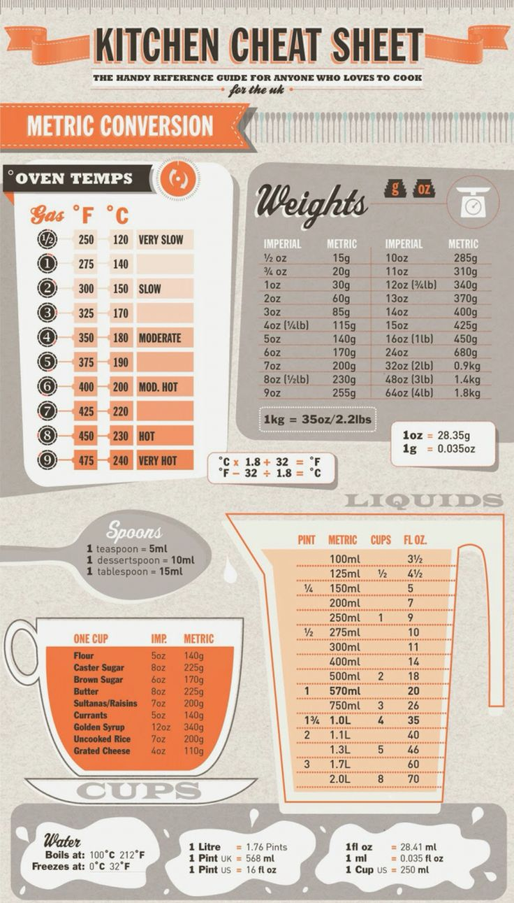 The 25 best imperial to metric conversion ideas on - Convertisseur de mesure cuisine gramme en tasse ...