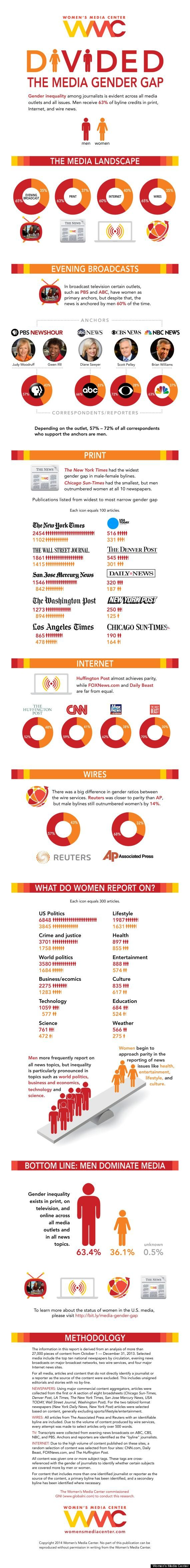 Time to tune in to the media gender gap: here's a beautiful and depressing #infographic from the WMC! #womeninmedia