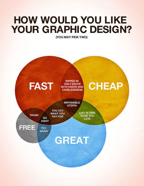"A fun, colorful Venn diagram by Colin Harman makes it easy to see why graphic design that's fast, cheap and great is ""impossible utopia"". At the intersection of fast & great, ""you get what you pay for"", but want it great & free? ""Try again!"""
