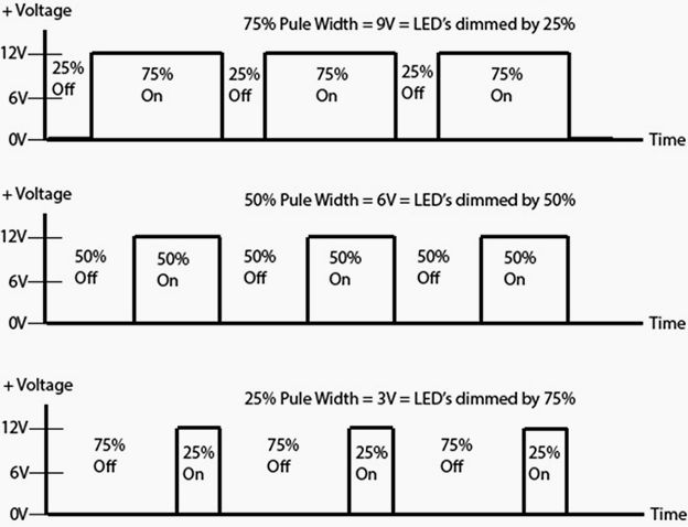 Pulse Width Modulation for LED Dimming