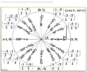 Image Search Results for trig functions
