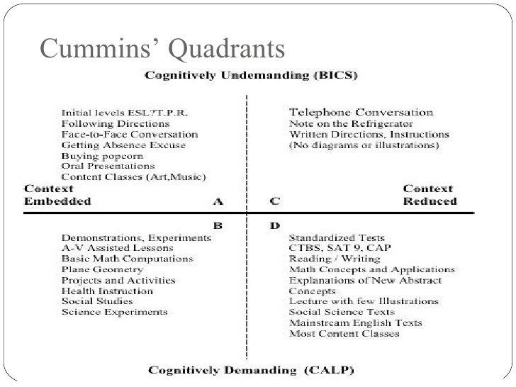 10 best esol certification images on pinterest aprendizes da cummins cognitive continuum chart fandeluxe Choice Image
