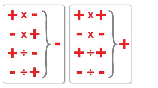 how to remember carrying down negative signs | Multiplying and Dividing Positive and Negative Integers