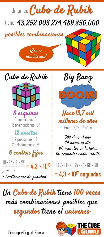 Solución Rubik: Combinaciones Cubo de Rubik Vs Segundos de vida de...