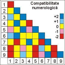 Compatibilitate numerologica