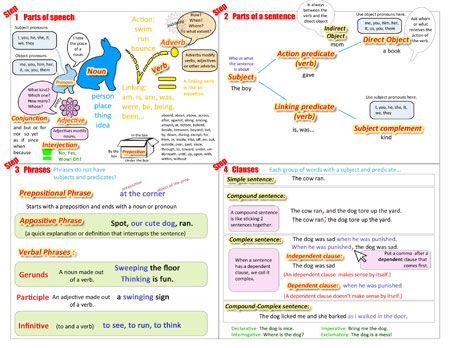 Grammar help sheet and other language arts printables good for notebooking reference pages