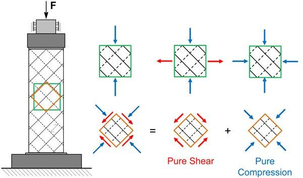 Advances in Engineering features: Cross laminated timber diaphragms under shear