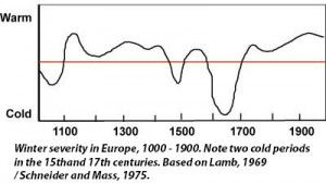 Timeline Middle Ages and Early Modern Period - Environmental History Resources