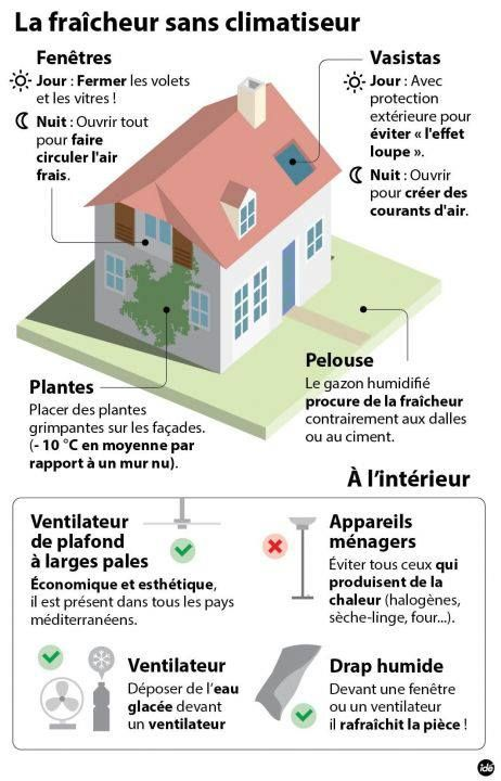 38 best La Maison images on Pinterest Teaching french, French