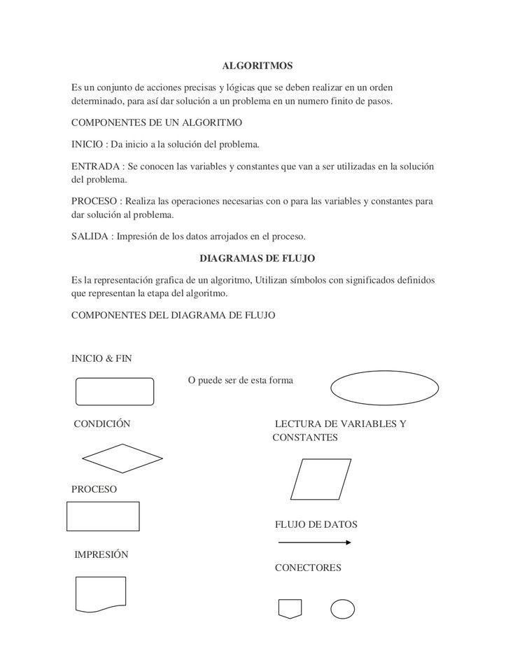 reglas de Algoritmos y diagrama de flujo con ejemplos by Roldan El Gato via slideshare