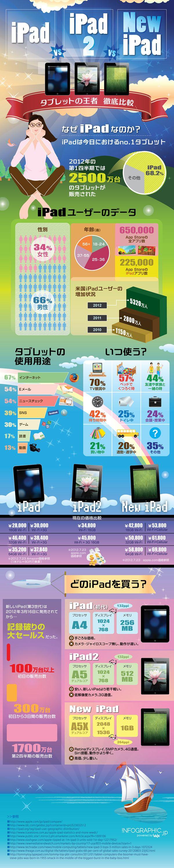 歴代iPadを比較したインフォグラフィック