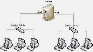Pengertian Tekhnologi Local Area Network (LAN)