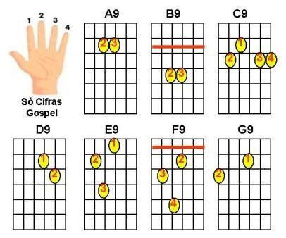 _________________________ Acordes maiores com nona para violão  ((Só Cifras Gospel - Cifras e Letras Evangélicas))