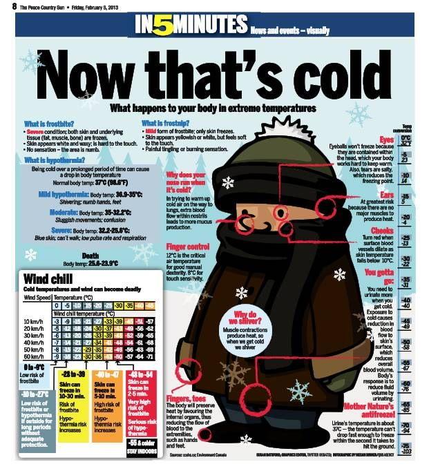 Grate Canada - it get's cold in Canada during the winter months. But how does this affect our body?