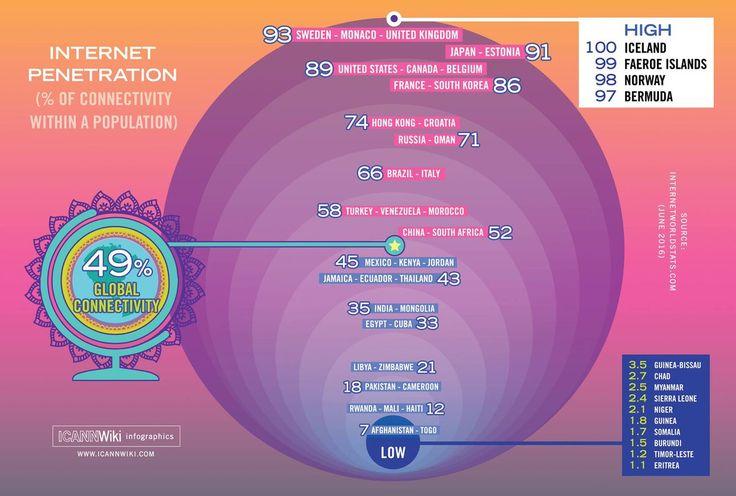 Penetración de internet || Porcentaje de conectividad entre la población, por país (muestra)