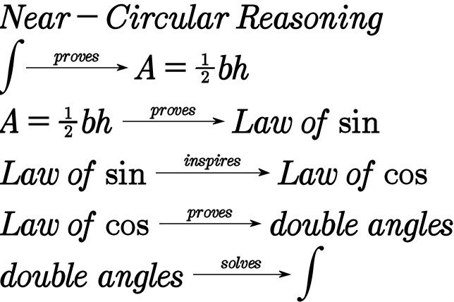 7 best Math (especially calculus) Jokes images on