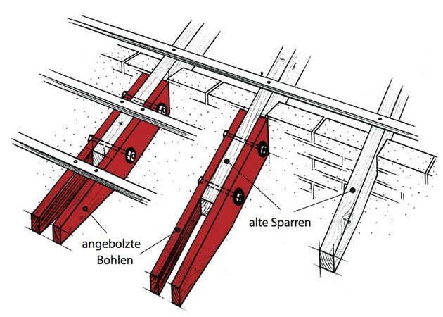 Dachuberstand Verlangern Haustechnikdialog Gartenhaus Dach Dachuberstand Dach