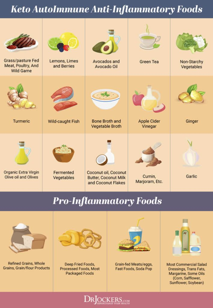 The Autoimmune Nutrition Plan To Reduce Inflammation Drjockers Com Food That Causes Inflammation Autoimmune Diet Nutrition Plans