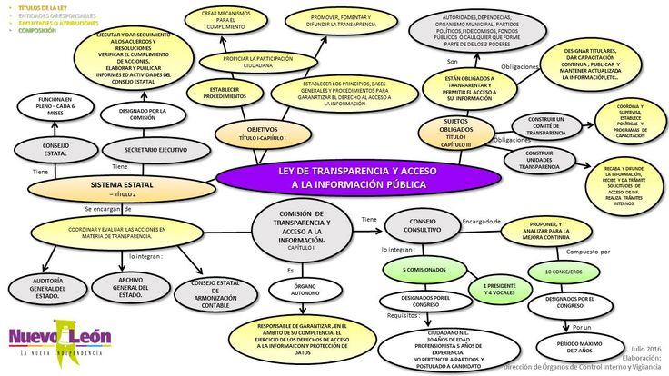Ley de Transparencia y Acceso a la Información Pública del Estado de Nuevo León