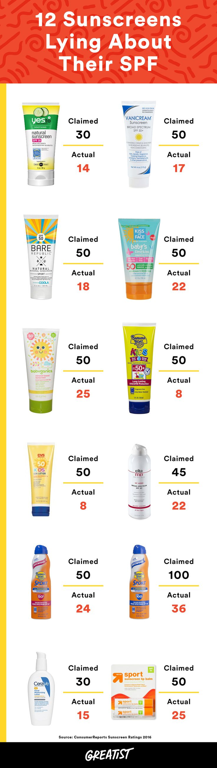 Steer clear the next time you're shopping for sunblock. #health #news http://greatist.com/live/sunscreens-that-are-lying-about-their-spf