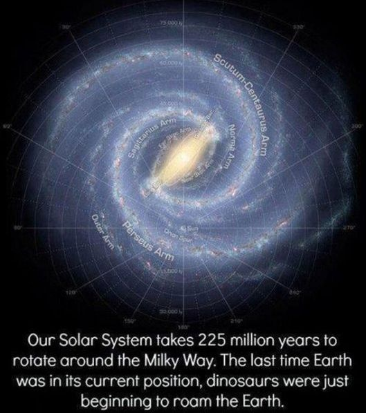 Earth's Solar System In The Milky Way - Pics about space