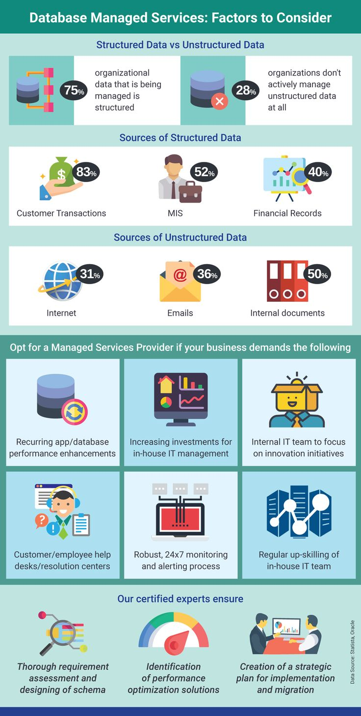 Why you need a Database Managed Services? Service, Data