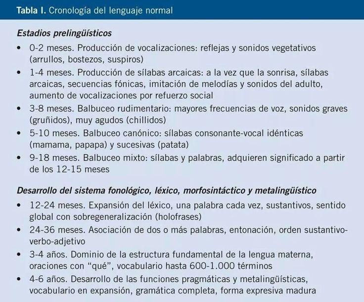 Cronología del lenguaje normal