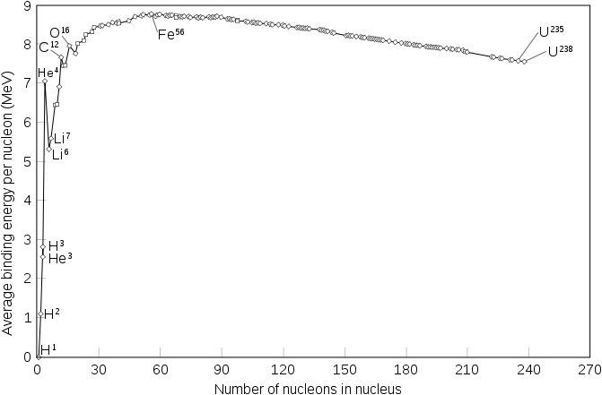 Binding Energy: Mass Defect, Binding Energy per Nucleon and Mass Discrepancy in Helium Atom
