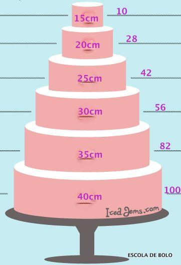 Quantidade de fatias pelo diâmetro dos bolos