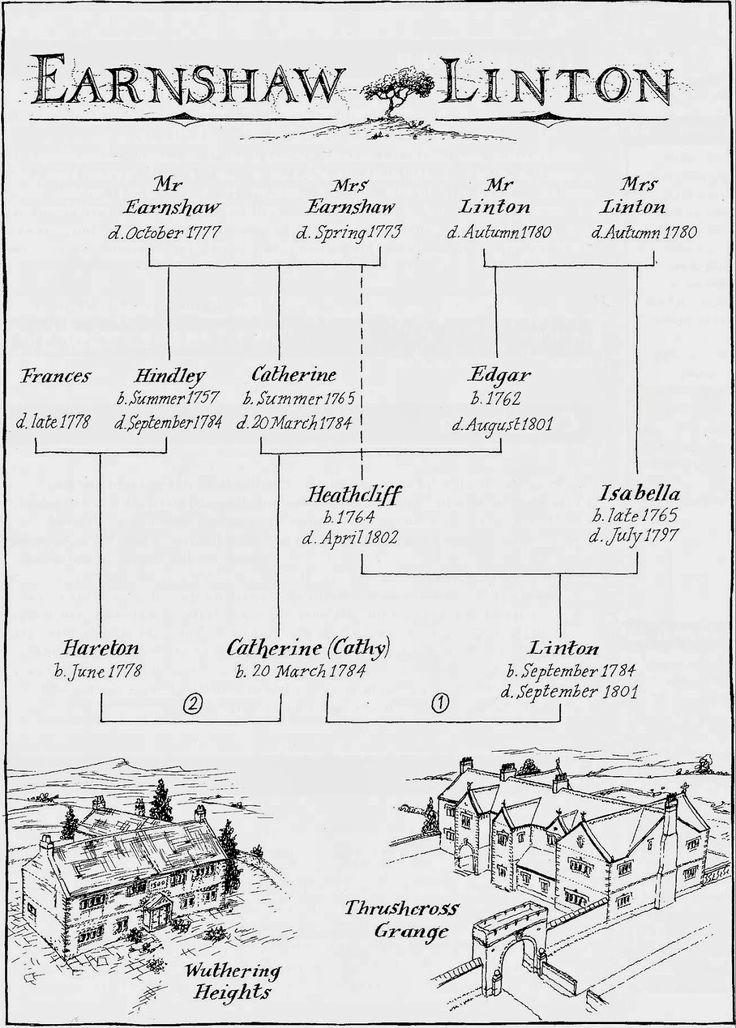 The Revision Ward: Wuthering Heights Family Tree  Way to take it all over, Heathcliff