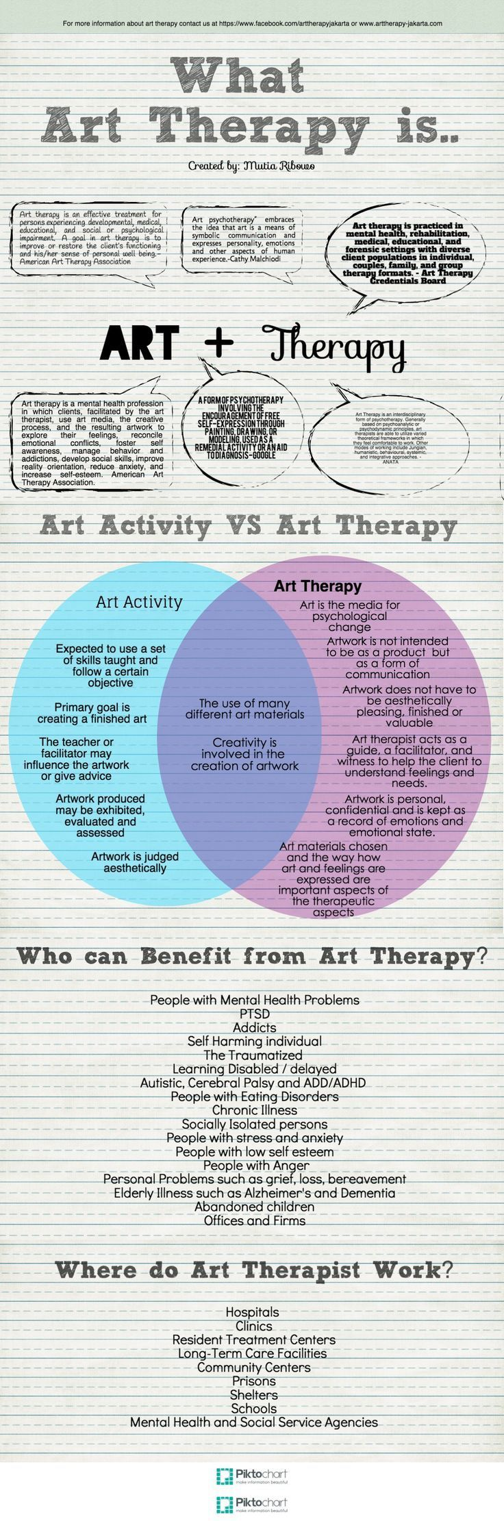 Information about art therapy, how art therapy differ from art activities, and who can benefit art therapy.