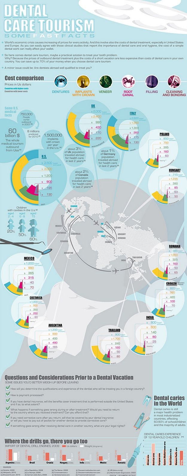 dentalcare-tourism-infographic