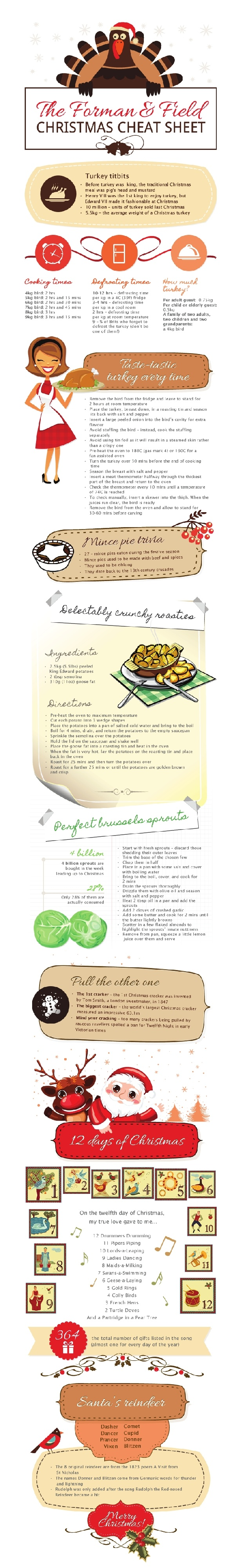 Cooking Christmas dinner is no easy feat. In fact, it takes the average person 47 years to perfect it without incident. For those who have yet to master the art of Yuletide feast-making, here are some insider secrets for a mishap-free meal. Introducing the Forman & Field Christmas Cheat Sheet.