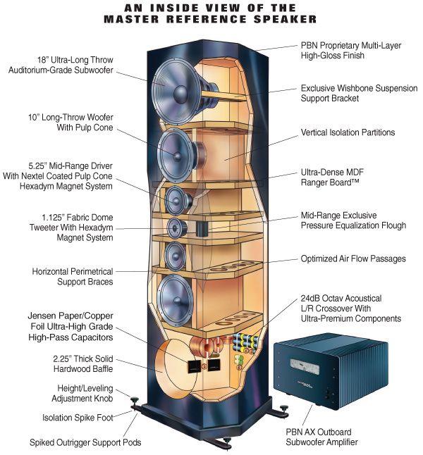 Master Reference | Speaker Builds | Audio speakers, Audiophile