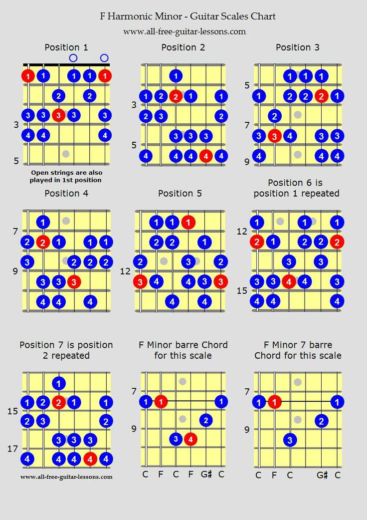 This is a graphic of Astounding Printable Guitar Scales Chart