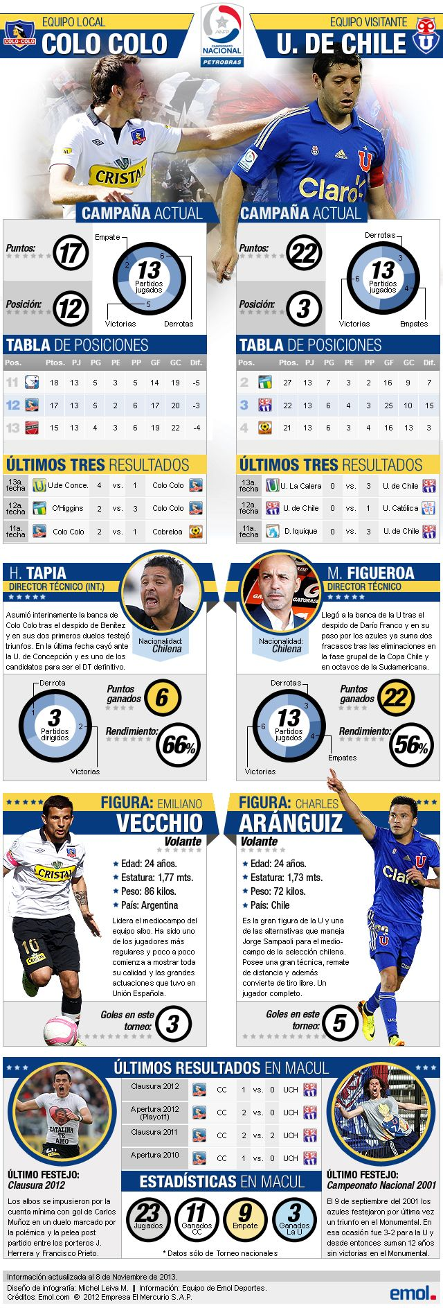 Un trabajo que hice el viernes algo rápido. Cómo llegan #ColoColo y la #UdeChile a una nueva edición del Superclásico #Infografia #design - Colo-Colo vs Universidad de Chile