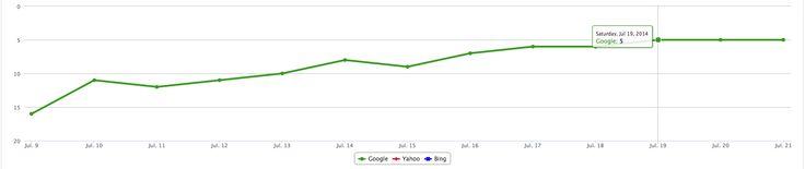 Client Rankings I like!  http://www.searchengineoptimizationexpert.com.  #winning