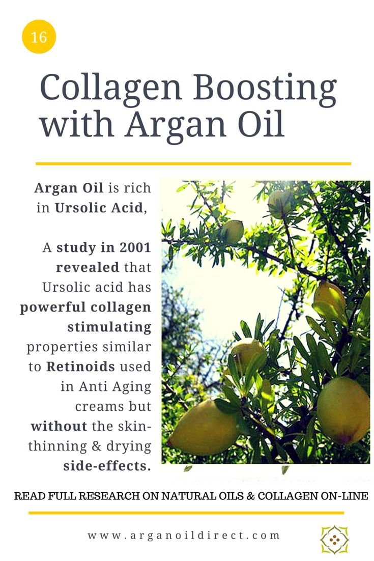 Collagen Boosting  Research studies investigated the potential of Ursolic acid to boost collagen levels and so reduce lines and wrinkles.  Argan Oil is rich in Ursolic acid which may in part explain its reputation for reducing lines and wrinkles when used regularly.  Learn more about 10 herbs and essential oils proven to promote skin renewal, collagen increase and wound healing @  http://arganoildirect.com/collagen-boosting-the-benefits-of-argan-oil-and-topical-vitamin-c