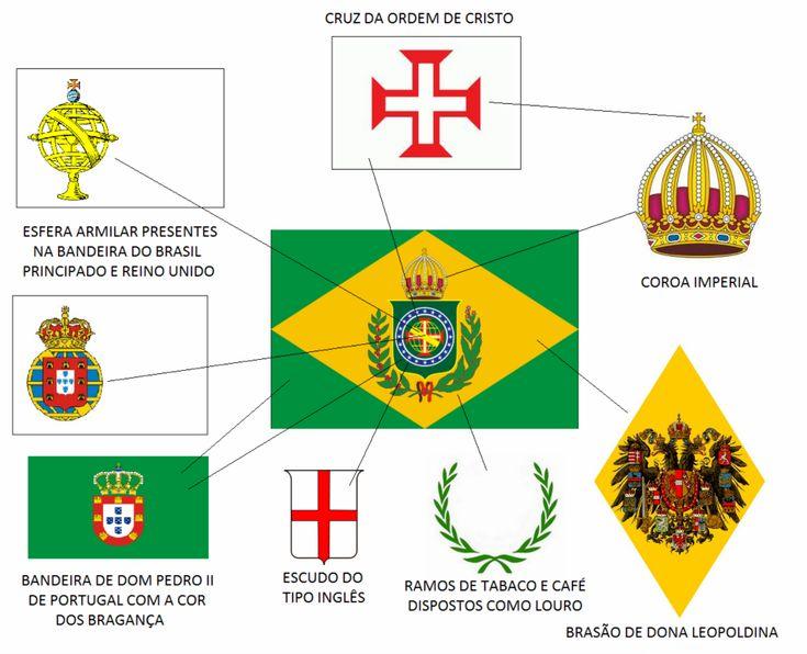 Elementos da bandeira do Brasil